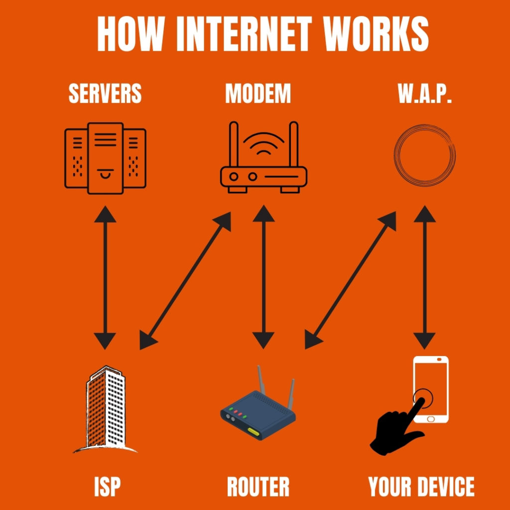 This image visually shows how the internet works